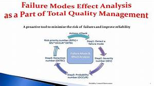 Failure Modes and Effect Analysis (FMEA)