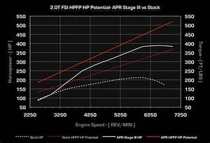 Apr 2 0t Fsi High Pressure Fuel Pump  Hpfp