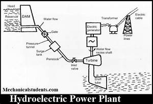 Hydroelectric Power Plant  Definition  Layout  Parts