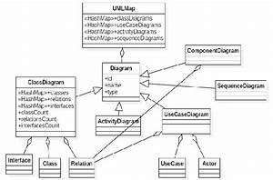 Reduced Class Diagram Of The Uml Map Abstract Data Structure