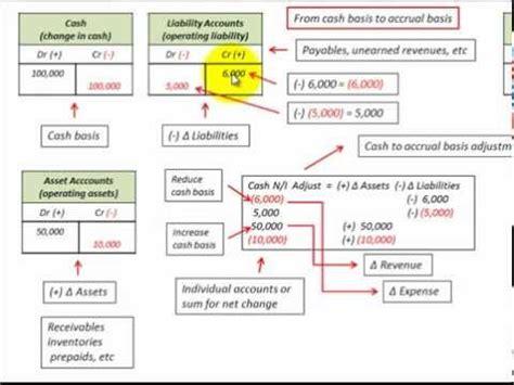 cash basis  accrual basis conversion  formula