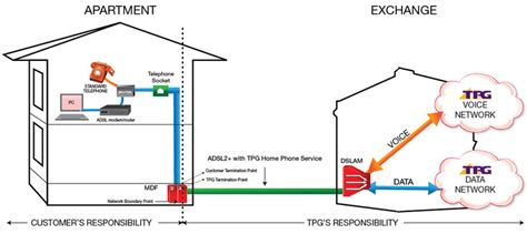 How Do Dsl Work Diagram by Tpg Adsl2 With Home Phone Line Rental Plans Bundle And Save