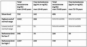Bodybuilding And Sports Health Risk   How Is Testosterone Deficiency  U201clow T U201d Diagnosed