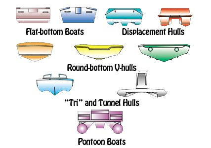 Fishing Boat Hull Shapes by Boat Hulls