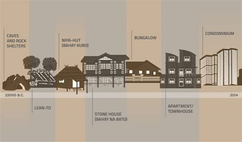 home design evolution evolution of a home from cave to condo zipmatch