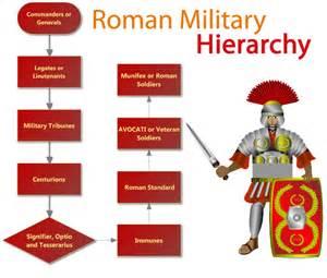 Ancient Roman Military Ranks