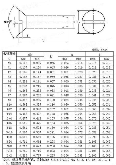 ANSI/ASME B 18.6.3 - 201080° Machine Screw and Tapping