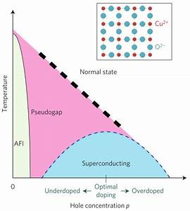 Cuprate Superconductors