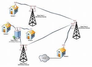 U00bb Technology  U0026 Network Infrastructure