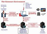 Photos of Claim Processing System