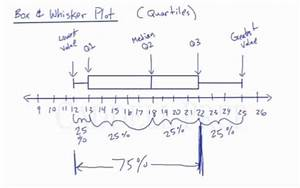 Learn Box  U0026 Whisker Plots  How To Draw And Read Them