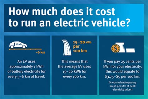 Electric Vehicle Cost by Compare Electric Vehicle Costs Transport And Motoring
