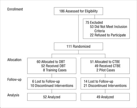 year randomized controlled trial  follow