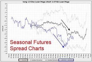 Seasonal Futures Spreads Seasonal Futures Spreads Charts