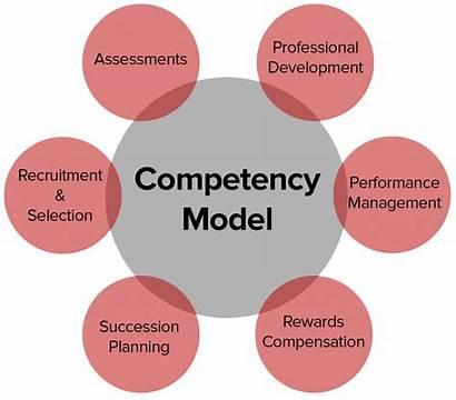 Competency Management Core Development Program Organizational Leadership