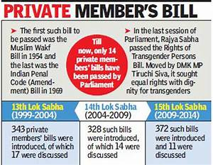 11 Private Members' Bills land up in Rajya Sabha, but fail ...