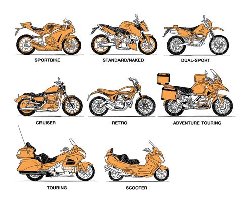 How To Choose The Right Type Of Motorcycle For Your Needs