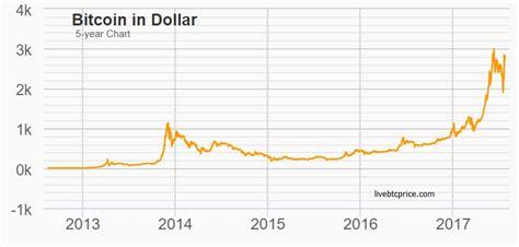 Обозреватели bitcoin ethereum ripple litecoin bitcoin cash cardano stellar bitcoin sv eos monero tezos dash zcash dogecoin bitcoin abc mixin. Why is Bitcoin Rising and Falling in a Week? - Live BTC Price