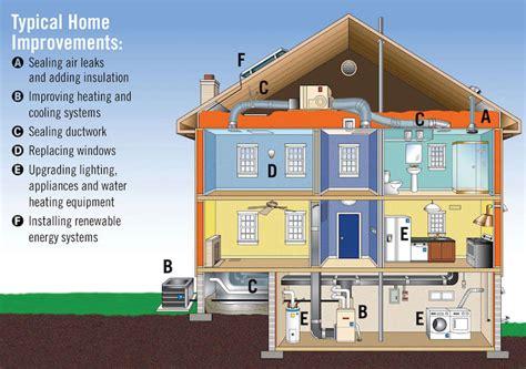 Как повысить энергоэффективность многоквартирного дома . учёт жкх
