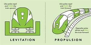 How Maglev Works