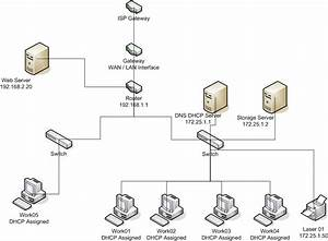 Network Diagram For College