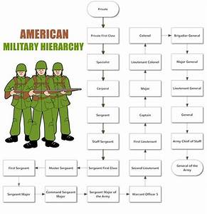 27 Best Images About Military Hierarchy On Pinterest