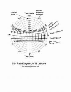 Sun Path Diagram  8 U00ba N Latitude