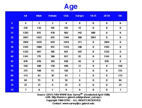 rate range by age normal rate chart