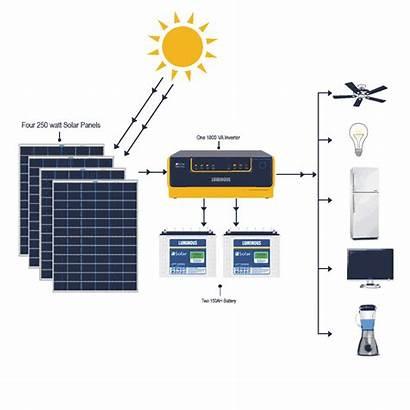 Solar System Panel Inverter Grid Battery Systems