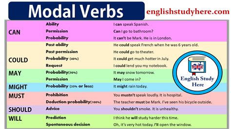 modal verbs ingles