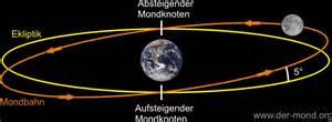 Entfernung Erde Mond Berechnen : entstehung einer mondfinsternis ~ Themetempest.com Abrechnung
