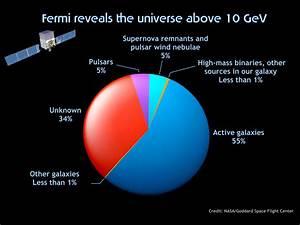 NASA - NASA's Fermi Space Telescope Explores New Energy ...