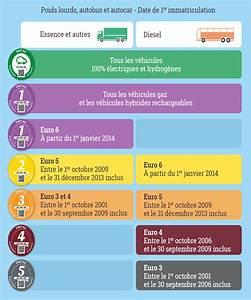 Ou Trouver La Vignette Crit Air : vers la fin du diesel apr s 2021 pour les livraisons au centre ville de strasbourg ~ Medecine-chirurgie-esthetiques.com Avis de Voitures