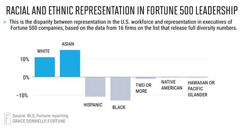 ethnic background list fortune 500 7 in 10 senior executives are white fortune