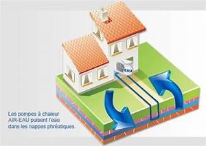 Pac Eau Eau : pompe a chaleur eau la pac eau eau une solution de ~ Melissatoandfro.com Idées de Décoration