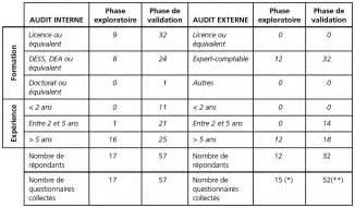 proposition d une m 233 trique de la qualit 233 de l audit exp 233 rimentation dans le cadre des