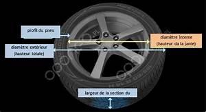 Changer De Taille De Pneu : tuto jantes entraxes d ports pneus run974 ~ Gottalentnigeria.com Avis de Voitures
