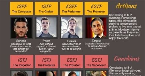 hunger character chart thg mbti chart i ve got johanna and cinna took it twice got both answers fire and bread