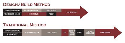 design build construction why mana design build mana design build inc