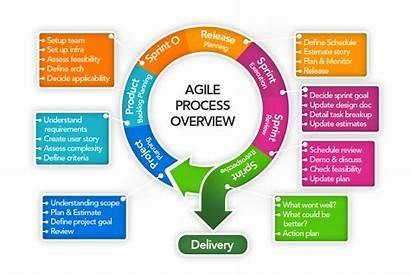 Agile Process Overview Development Prolab Improvement Collaboration