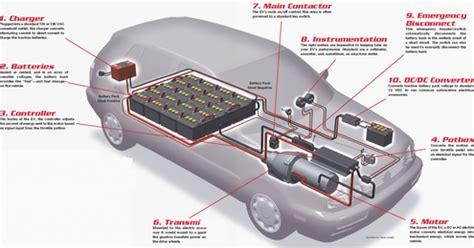Diagram Of Electric Car Motor by Rokhmat 97 Anatomi Mobil Listrik