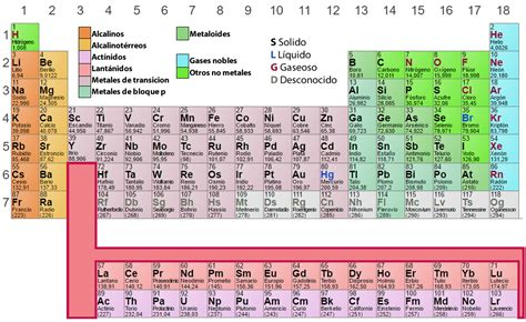 tabla de simbolos quimicos tareas cuatro elementos nombre entran en la tabla peri 243