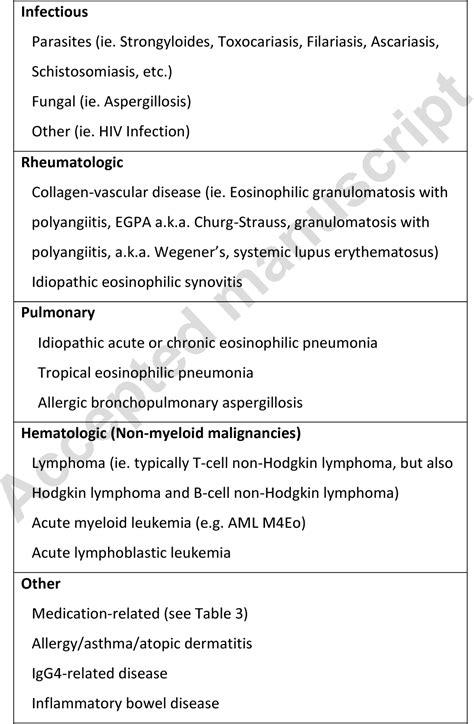 Table 3 from Eosinophilic Myocarditis. - Semantic Scholar