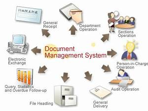 document management system With document archiving software