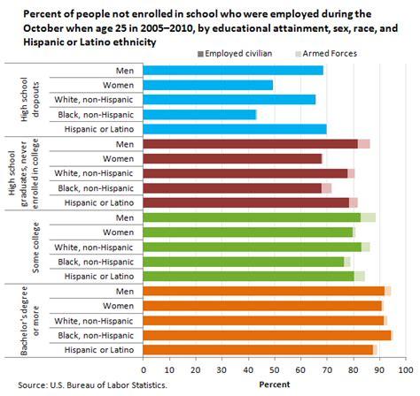 young adult employment varies  education  economics