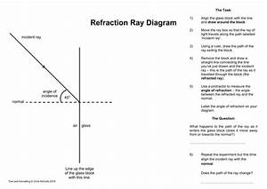 Reflection And Refraction Ray Diagram Activity Worksheets