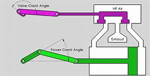 Air Engine Timing Design