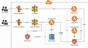 Aws Serverless Architecture  U0026 Terraform  U2014 My Ci  Cd Journey