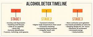 Alcohol Detox Timeline  What To Expect On The Road To