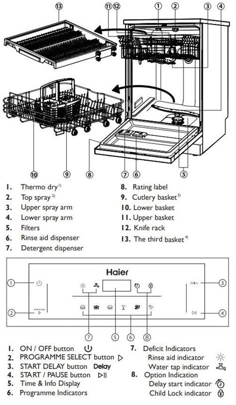 haier dishwasher error codes troubleshooting  manual